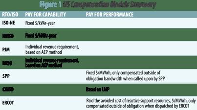 Figure-1-US Compensation Models Summary